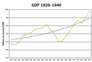 United States GDP fluctuation from 1920 to 1940, the Great Depression period. A recession is slighter in effect.
