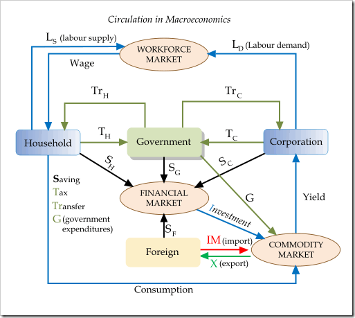 Circulation in macroeconomics