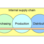 800px-A_company's_supply_chain_(en)