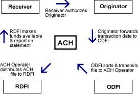 ACH transaction flow chart