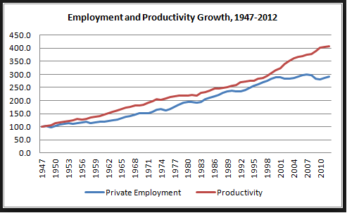 Employment and Productivity Growth, 1947-2012