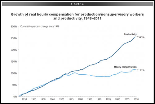 Growth of real hourly compensation for production or nonsupervisory workers and productivity